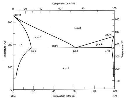alloy phase diagram solved consider the lead pb tin sn phase diagram sh