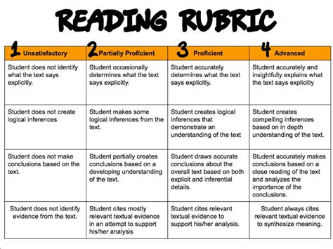 Reading Essay Rubric by Free Sle Of Rubrics For Mapeh