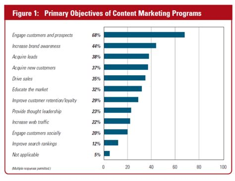 image result for marketing objectives business etc survey 46 of marketers have content marketing strategy