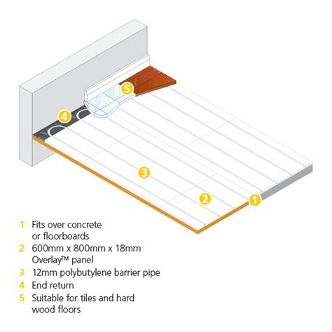 polypipe underfloor heating wiring diagram efcaviation