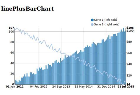 django tutorial chart lineplusbarchart django nvd3 0 9 7 documentation