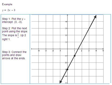 slope intercept method graphing a line using the slope intercept method