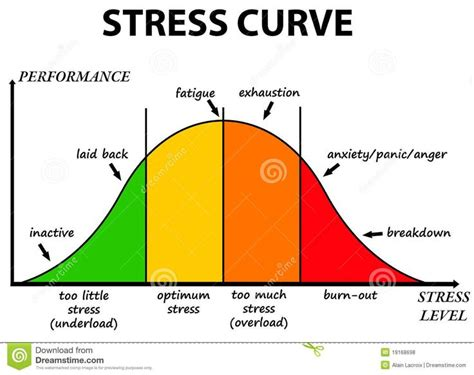 64 Best Images About Management On Stress by Stress Curve From 27 Million High Quality