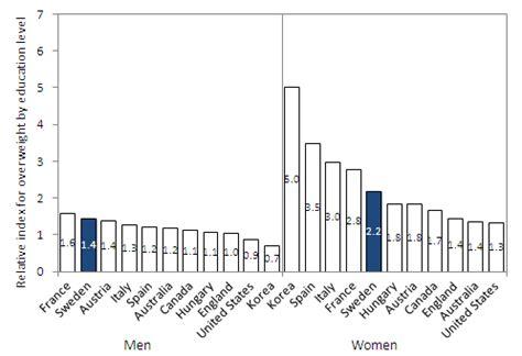obesity in sweden