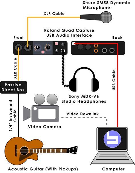 basic home recording studio setup diagram home recording