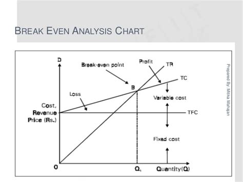 Breaking Even Mba by Mba 1 Me U 4 Profit Management Risk Analysis