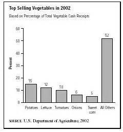 0161 vegetables and melons sic 0161 vegetables and melons description market