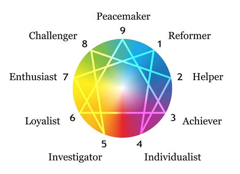 the of typing powerful tools for enneagram typing books enneagram meeting bringing the gifts of your type to