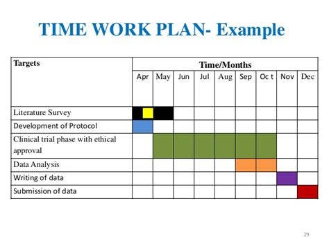 Research Timetable Template by Protocol Writing In Clinical Research Kamal