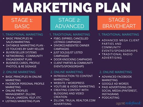real estate marketing plan template the top tech tools and apps for real estate agents