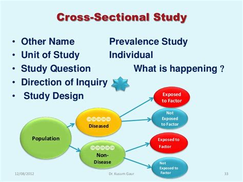 sle size calculation for cross sectional design research methodology biostatistics