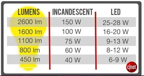 Led Light Bulb Wattage Conversion Watts Vs Lumens How To Choose The Right Led Light Bulb Cnet