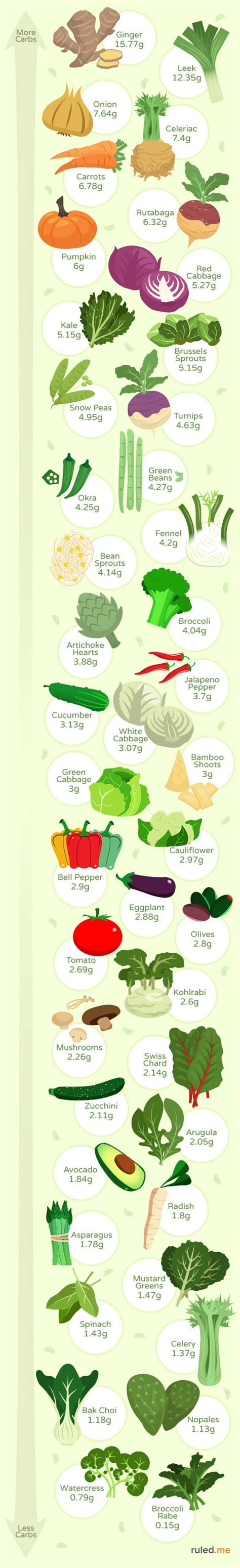 vegetables keto friendly the best low carb vegetables for keto ruled me