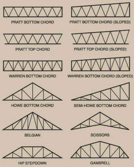Truss Builder by Trident Steel Trusses