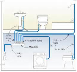 Mobile Home Plumbing Diagram by Mobile Home Plumbing Schematic Wiring Diagram Website