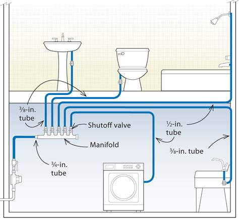 How To Run Plumbing | three designs for pex plumbing systems fine homebuilding
