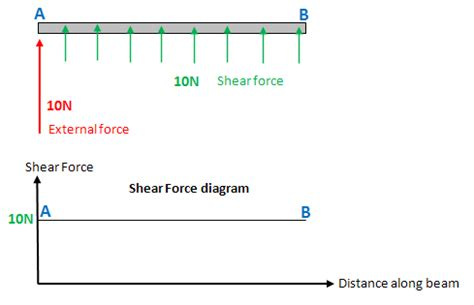 shear force and bending moment diagrams wikiversity