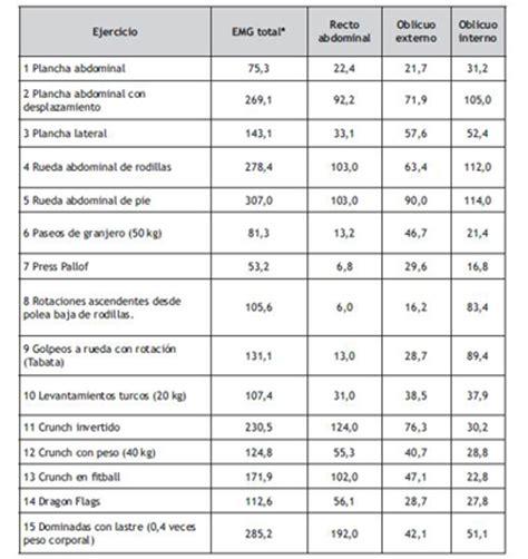 para el ejercicio 2016 esta es la tabla mensual para los ejercicios para abdominales m 225 s efectivos seg 250 n la ciencia