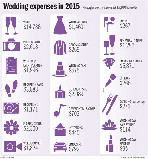 Wedding Budget by Average Cost Of A Wedding Awesome Budget Tips Temple