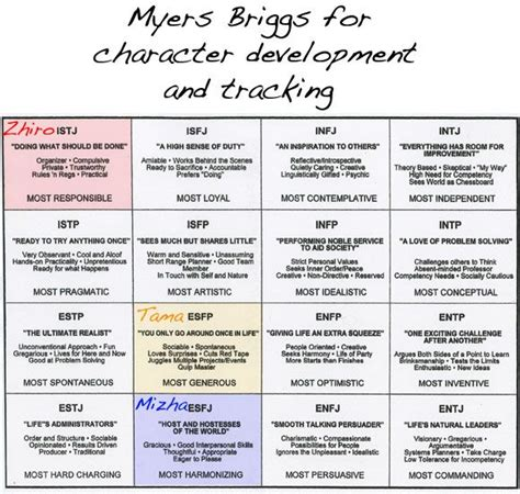 myers briggs test italiano myers briggs hunger chart myers briggs for