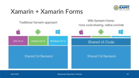 xamarin layout performance introducci 243 n a xamarin forms con xaml