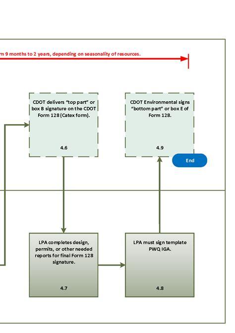 flowchart start procurement procedure flowchart create a flowchart