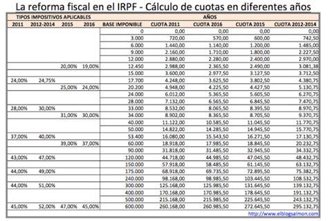 a indemnizacion en irpf 2016 tablas de retencion en navarra 2016