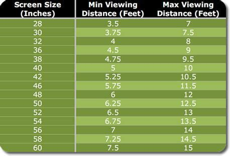 Living Room Tv Size Guide How To Choose The Right Size Tv Digital Trends