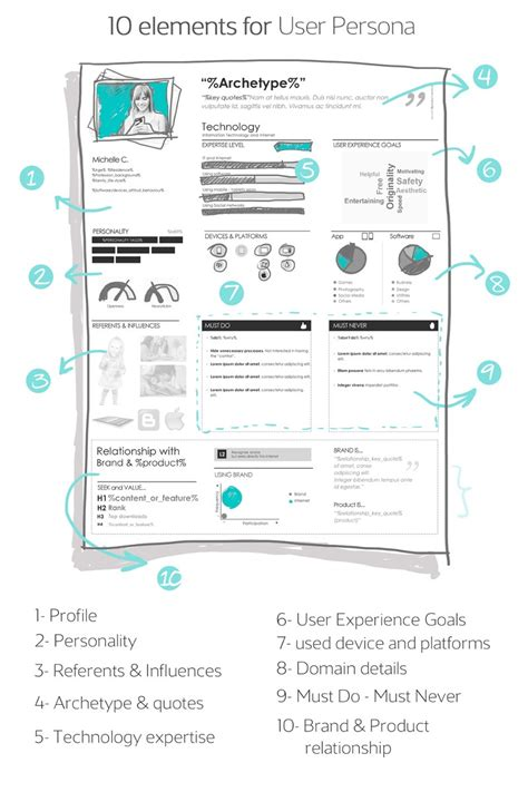 user persona template ux visualization exles tips ux alive medium