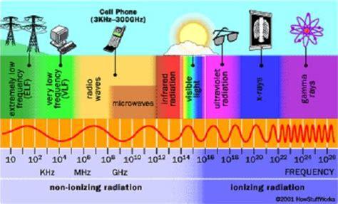 ejemplos de ondas electromagneticas biologia molecular vi sem agentes mutagenicos fisicos