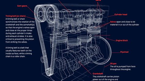 how does a cars engine work 2006 land rover discovery electronic valve timing how a car engine works animagraffs