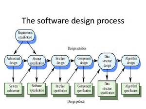 Software Design Software Process Interview Questions And Answers For