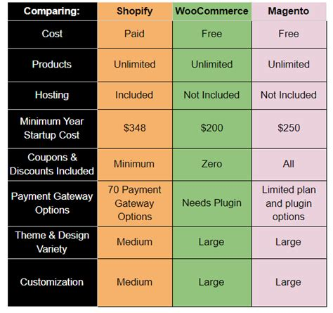 shopify themes comparison shopify woocommerce or magento how to choose the right
