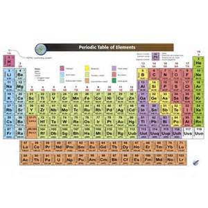 periodic table with atomic mass and atomic number and names