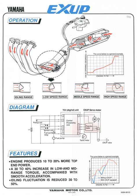 exup valve diagram