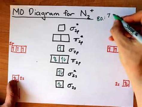 energy pattern of n2 ion molecular orbital mo diagram of n2 youtube