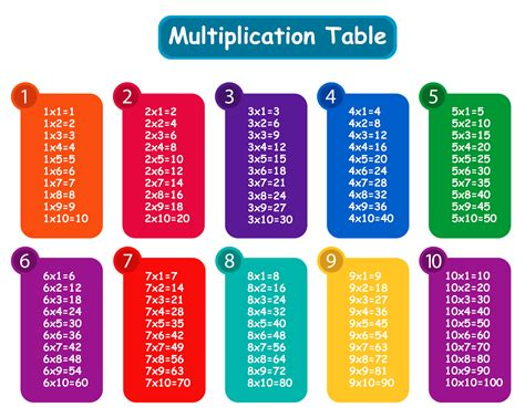 multiplication table 1 10 printable 6 171 funnycrafts