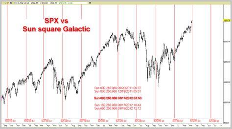 Vs Square time price research spx vs sun square gc vlic vs 354 cd cycle