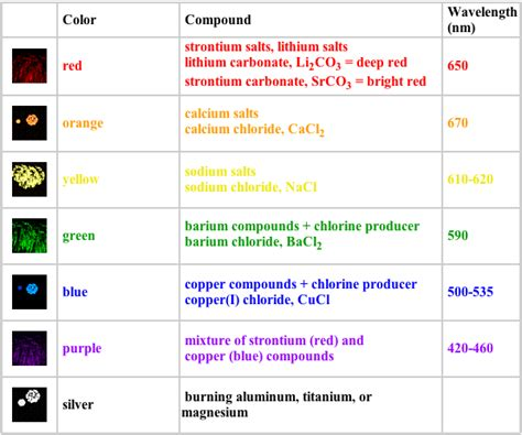 how are colors made fireworks colors png 602 215 502 crafty interests
