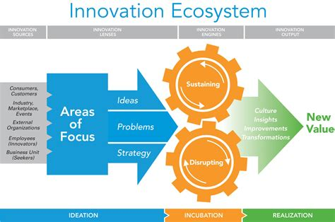 New Idea For Home Design by Innovation Ecosystems Imagine Go