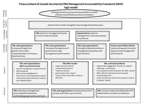 accountability framework template evaluation of the management accountability framework
