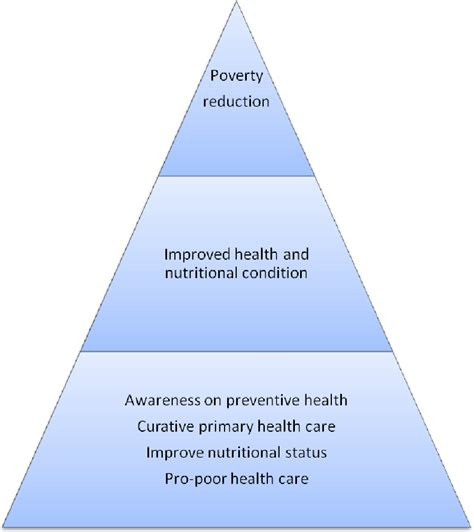 project primary health care