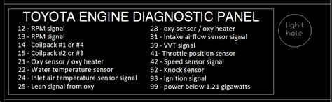 Toyota Check Engine Codes Toyota Engine Fault Codes Toyota Free Engine Image For