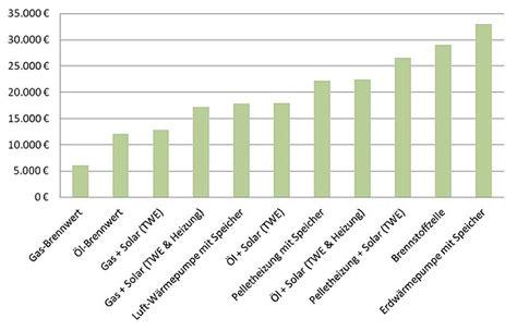 gasheizung einbauen kosten heizung austauschen kosten wirtschaftlichkeit