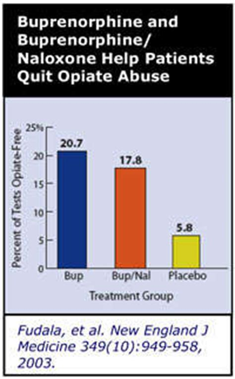 Suboxone Detox For Chronic Patients by Increase Access To Buprenorphine Treatment In The United