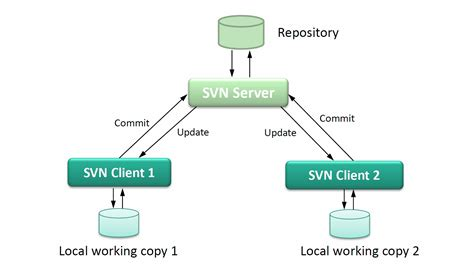 Home Server Network Design Architecture And Design Of Subversion Svn Part 1