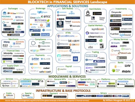 Corporate Asset Search A Fintech Companies Landscape Blockchain Blocktech