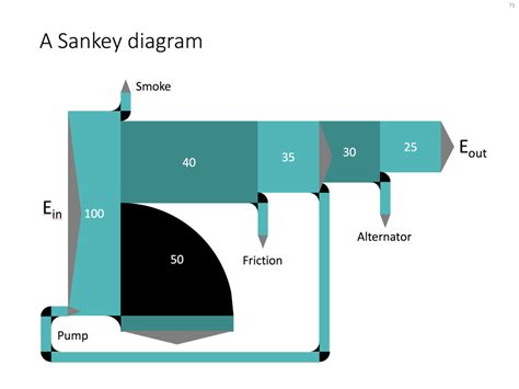 sankey diagram template sankey diagrams in powerpoint powerpoint templates and