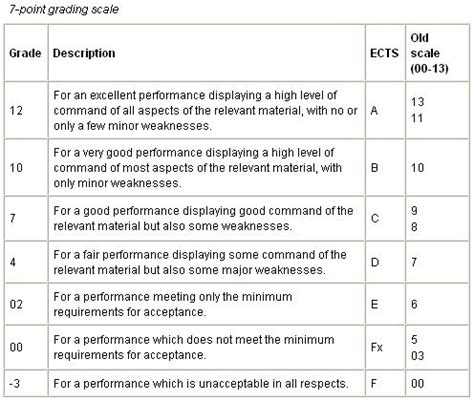 Mba In America Italian Grade by 10 Points For The Grading System Verge Magazine