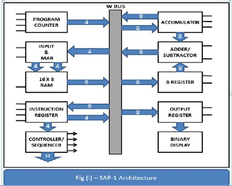 Sap Computer Systems by Sap 1 Block Diagram Wiring Diagram With Description